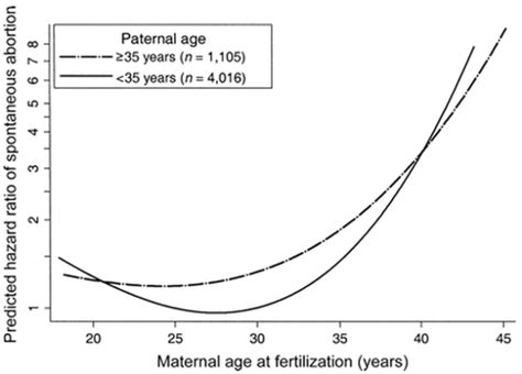Lies, Damned Lies, and Miscarriage Statistics – Expecting