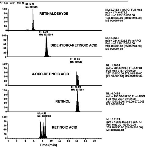 HPLC/mass spectrometry/mass spectrometry product ion scan