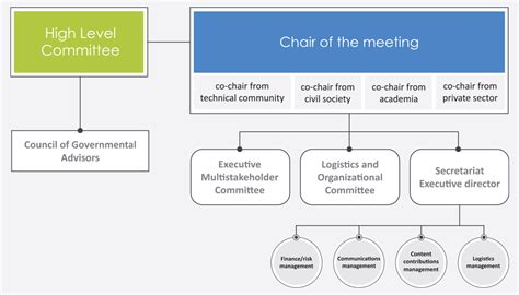The Global Multistakeholder Meeting on the Future of