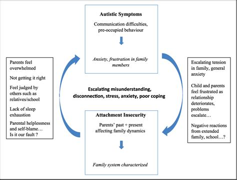 Figure 1 from Autism and attachment difficulties: Overlap