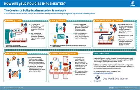 Implement Policy - - ICANN