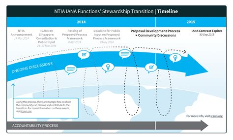 Transition of NTIA's Stewardship of the IANA Functions - ICANN